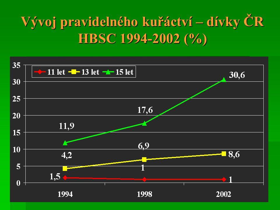 Vývoj pravidelného kuřáctví – dívky ČR HBSC 1994-2002 (%)