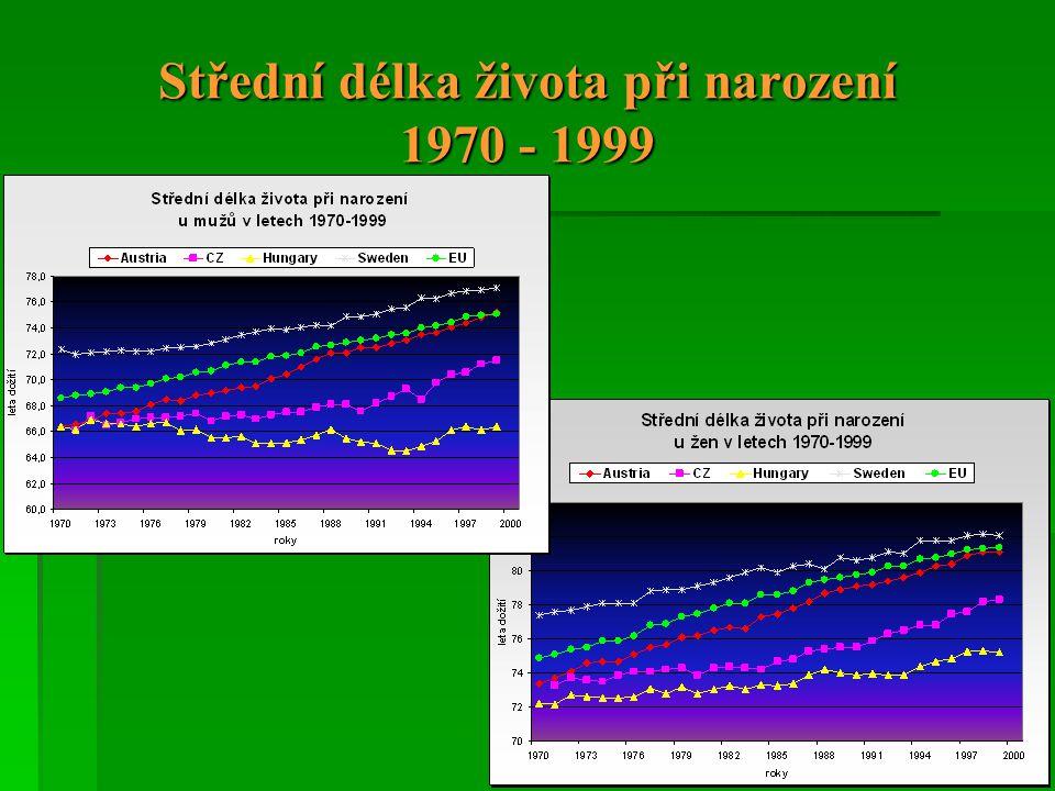 Střední délka života při narození 1970 - 1999