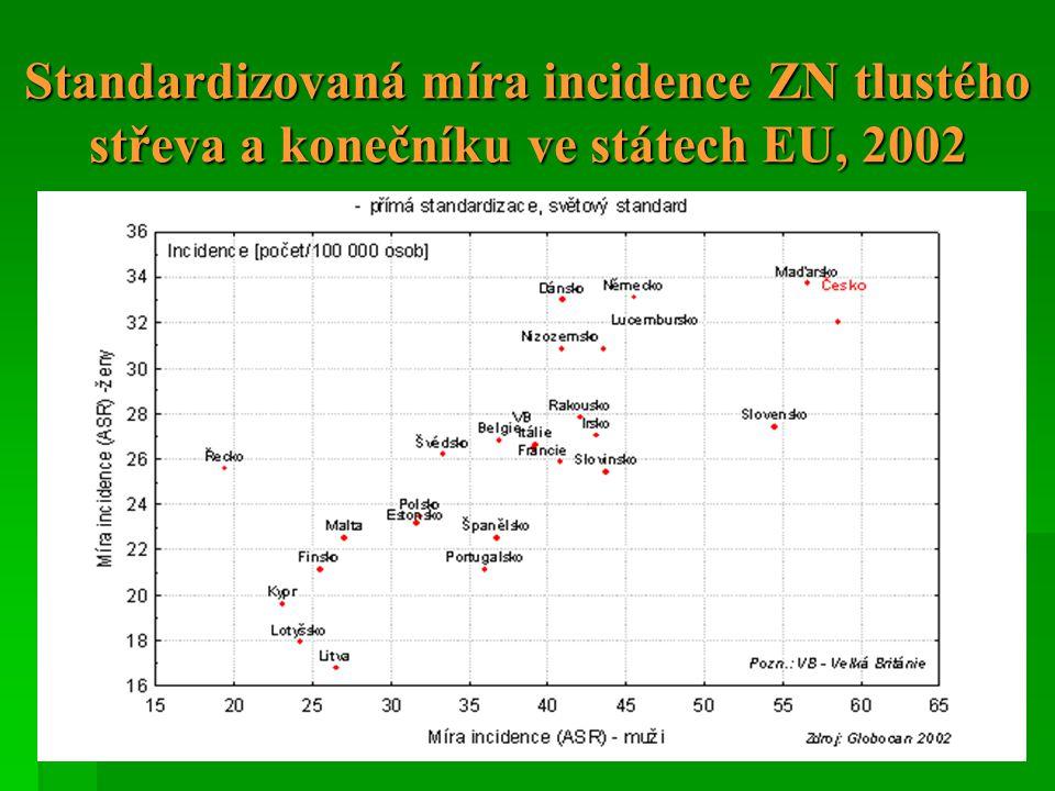 Standardizovaná míra incidence ZN tlustého střeva a konečníku ve státech EU, 2002