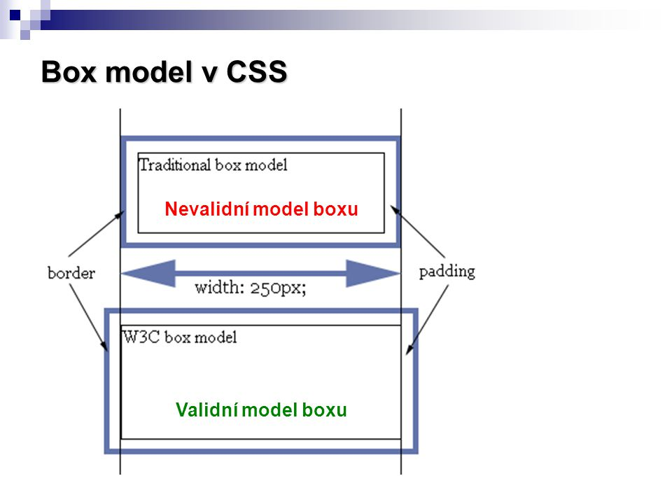 Box model v CSS Nevalidní model boxu Validní model boxu