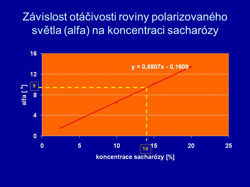Závislost otáčivosti roviny polarizovaného světla (alfa) na koncentraci sacharózy