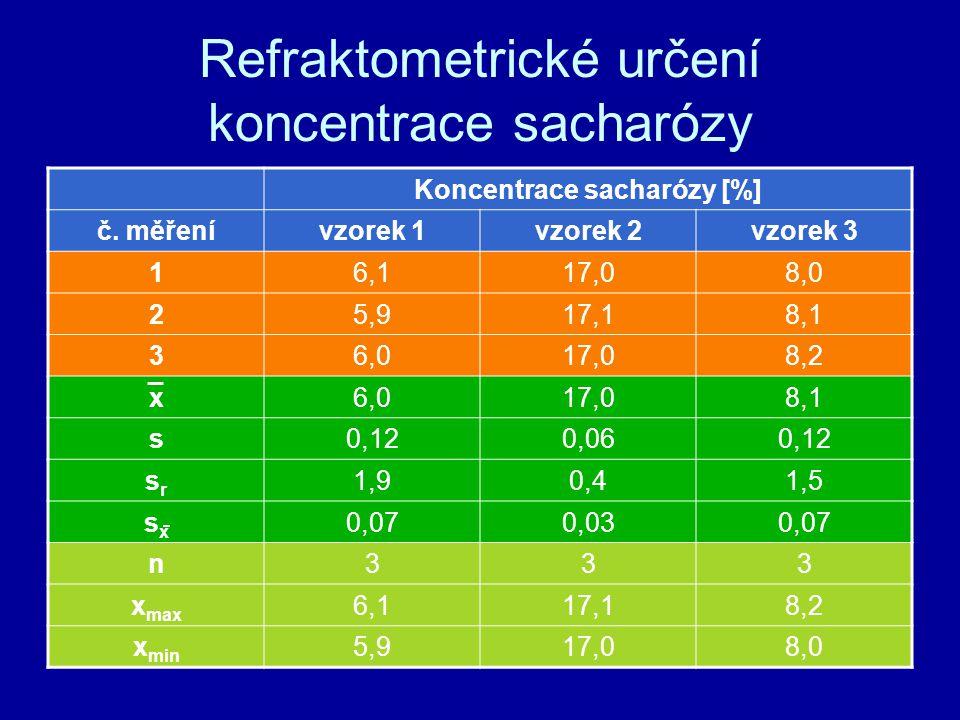 Refraktometrické určení koncentrace sacharózy