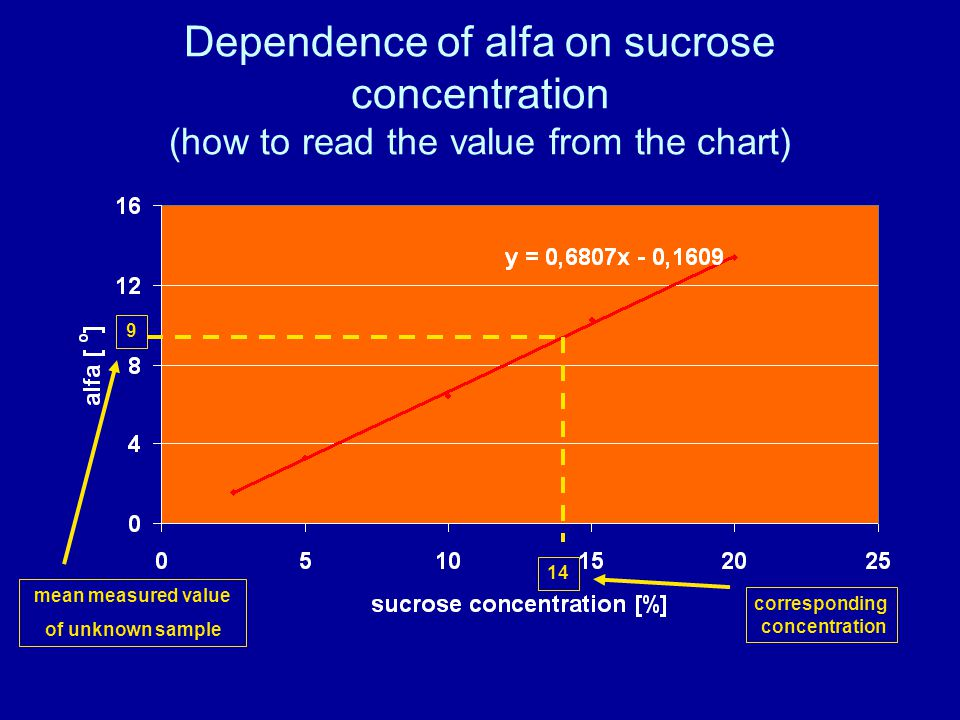 Dependence of alfa on sucrose concentration (how to read the value from the chart)