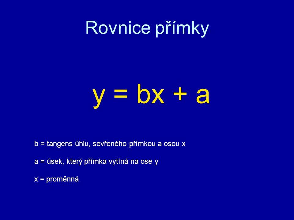 y = bx + a Rovnice přímky b = tangens úhlu, sevřeného přímkou a osou x