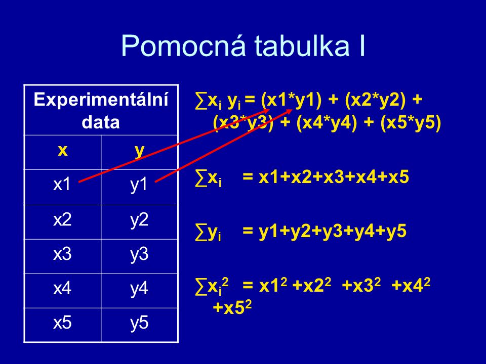 Pomocná tabulka I Experimentální data x y x1 y1 x2 y2 x3 y3 x4 y4 x5
