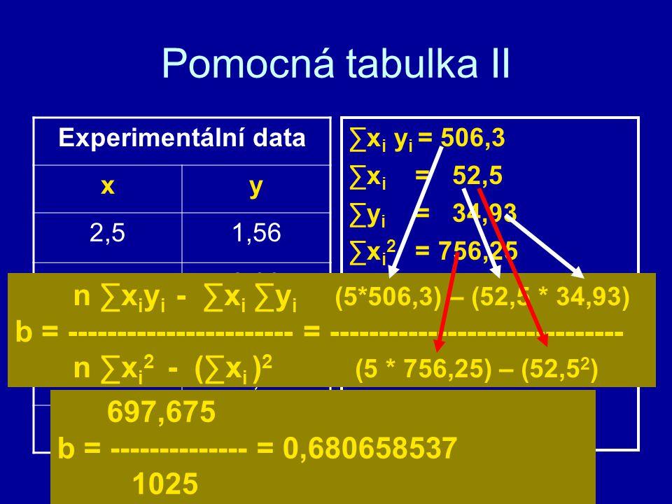 Pomocná tabulka II n ∑xiyi - ∑xi ∑yi (5*506,3) – (52,5 * 34,93)