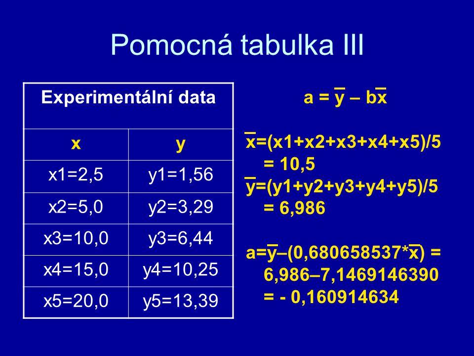 Pomocná tabulka III Experimentální data x y x1=2,5 y1=1,56 x2=5,0