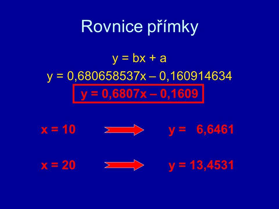 Rovnice přímky y = bx + a y = 0,680658537x – 0,160914634