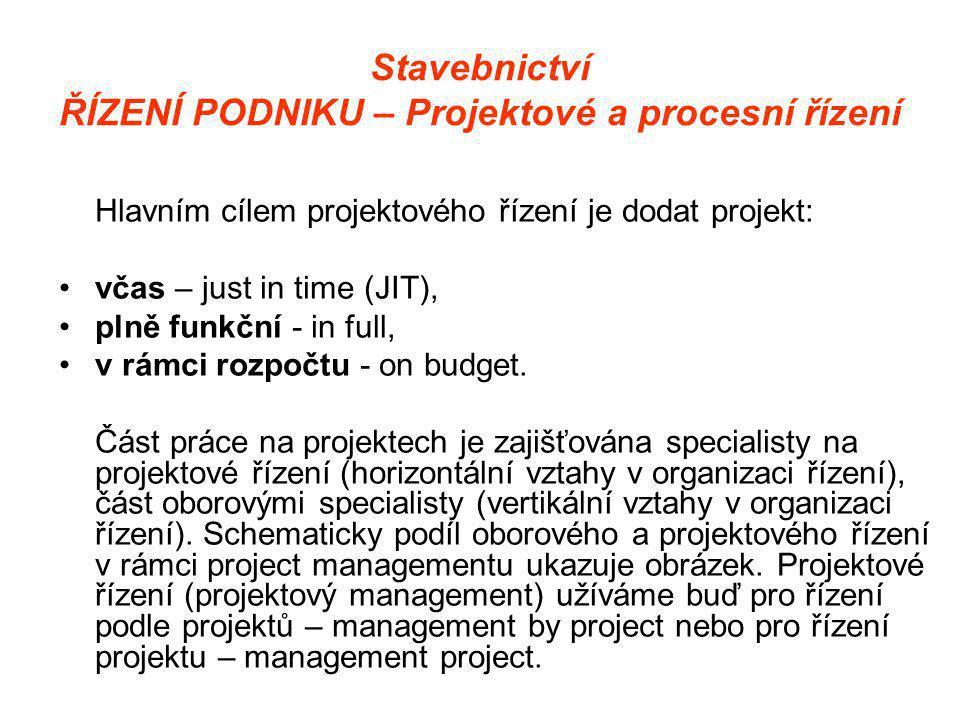 Stavebnictví ŘÍZENÍ PODNIKU – Projektové a procesní řízení