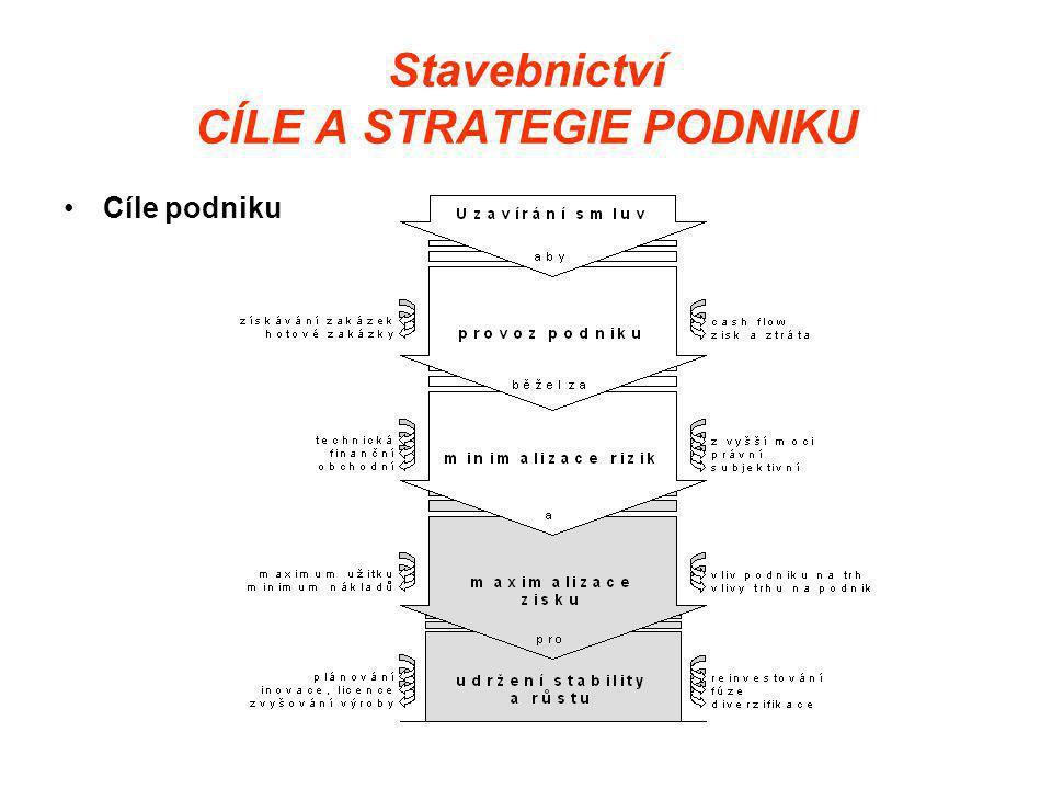 Stavebnictví CÍLE A STRATEGIE PODNIKU