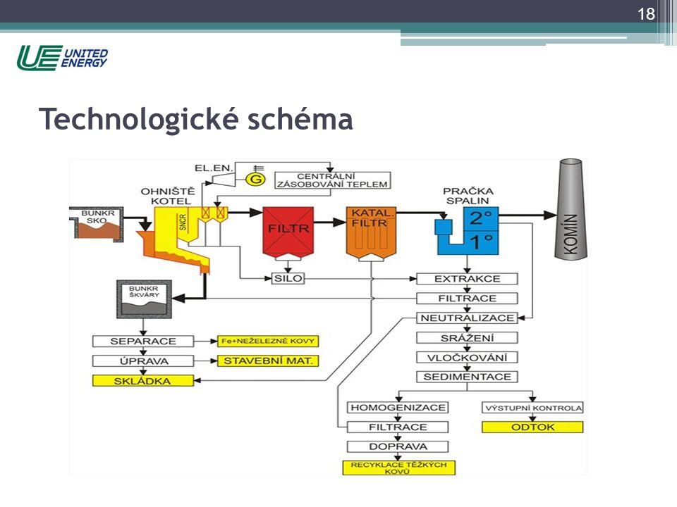Technologické schéma Most- Komožřany