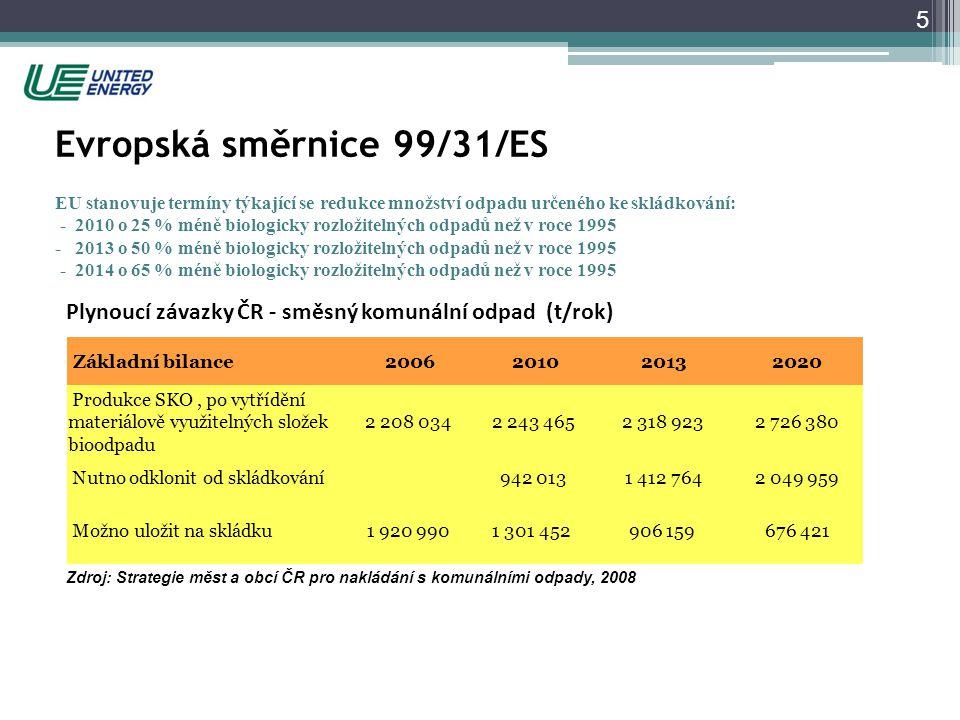 Plynoucí závazky ČR - směsný komunální odpad (t/rok)