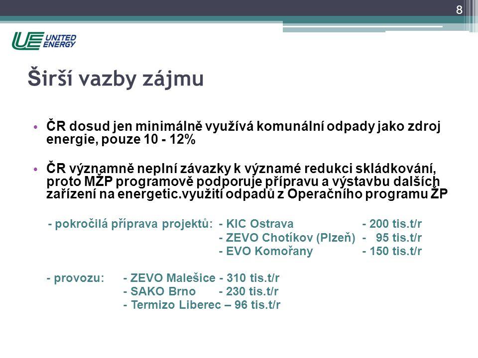 Širší vazby zájmu ČR dosud jen minimálně využívá komunální odpady jako zdroj energie, pouze 10 - 12%