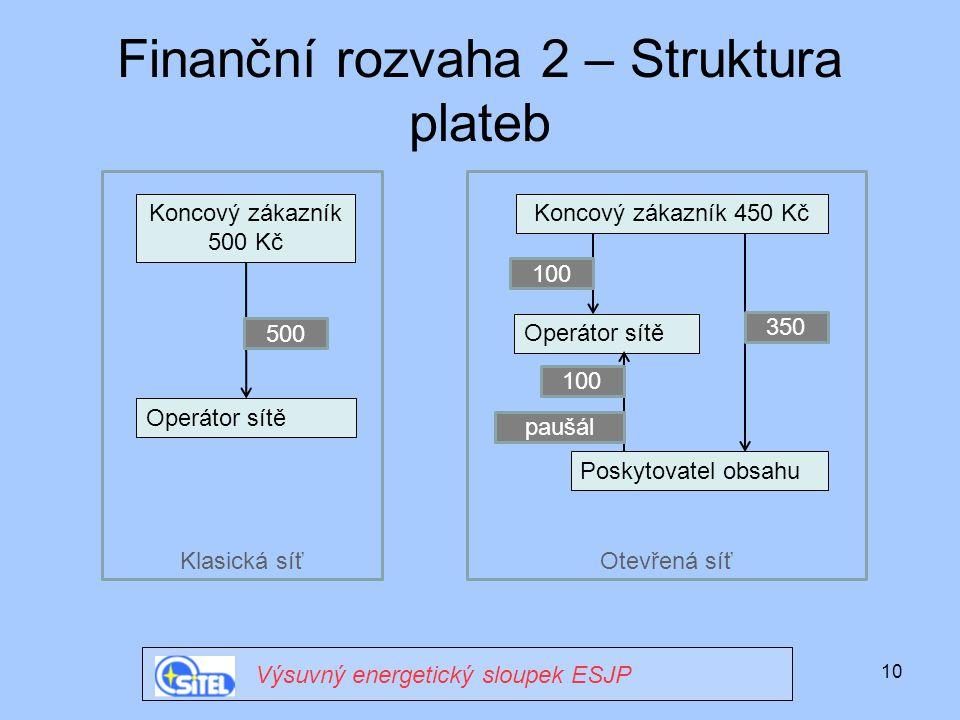 Finanční rozvaha 2 – Struktura plateb