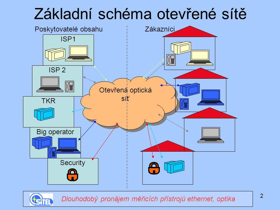 Základní schéma otevřené sítě