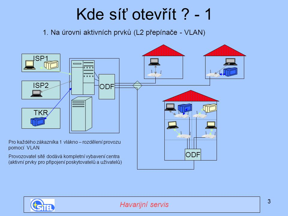 Kde síť otevřít - 1 1. Na úrovni aktivních prvků (L2 přepínače - VLAN) ISP1. ODF. ISP2. TKR.