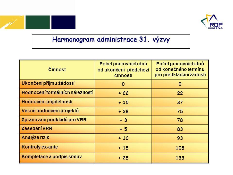 Harmonogram administrace 31. výzvy