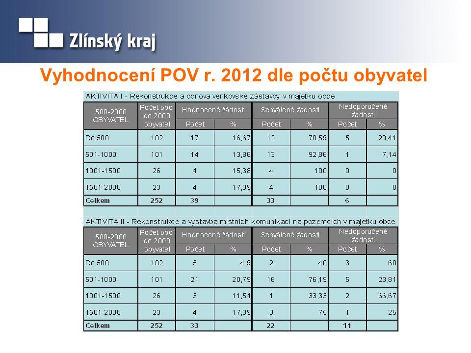 Vyhodnocení POV r. 2012 dle počtu obyvatel