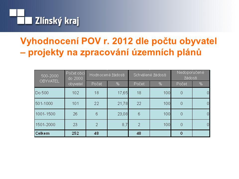 Vyhodnocení POV r. 2012 dle počtu obyvatel – projekty na zpracování územních plánů