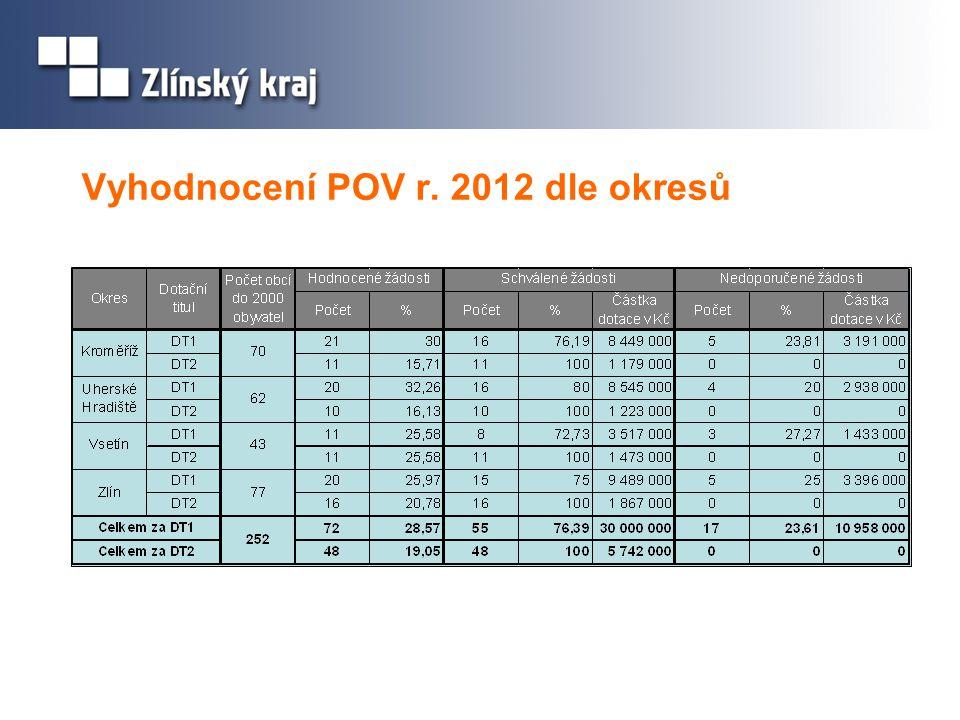 Vyhodnocení POV r. 2012 dle okresů