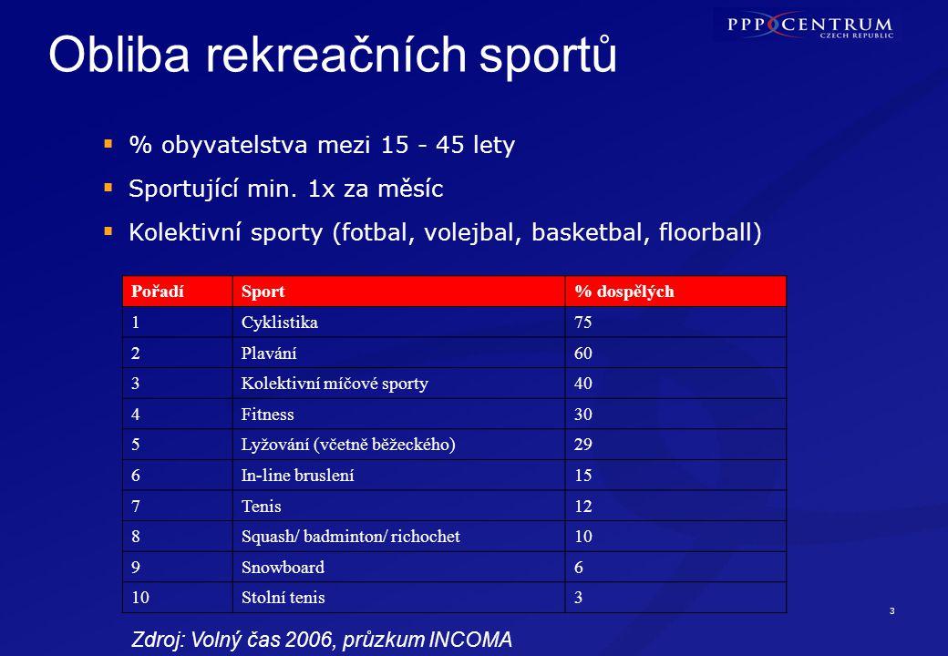 Stávající trendy v ČR Sklon k multifunkčnosti a maximálnímu využití
