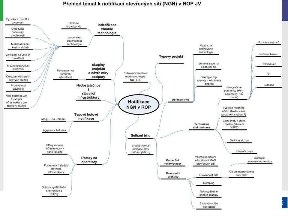 Podpora rozvoje FTTx sítí