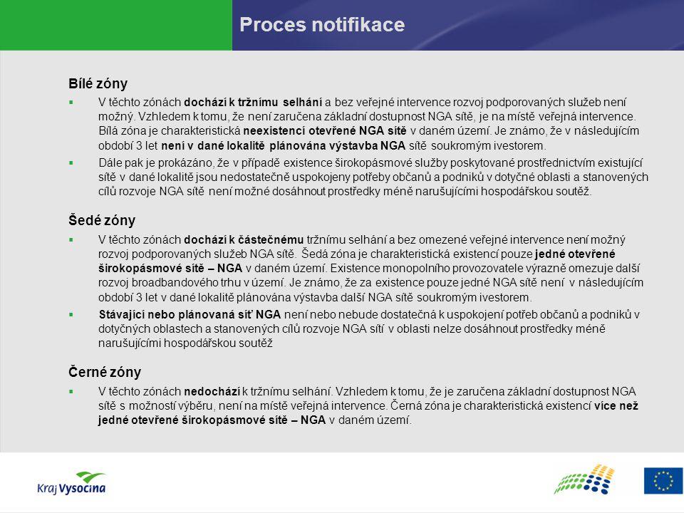 Proces notifikace Bílé zóny Šedé zóny Černé zóny