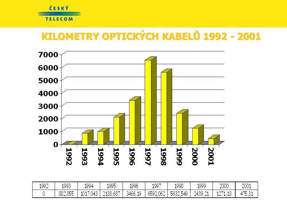 KILOMETRY OPTICKÝCH KABELŮ 1992 - 2001