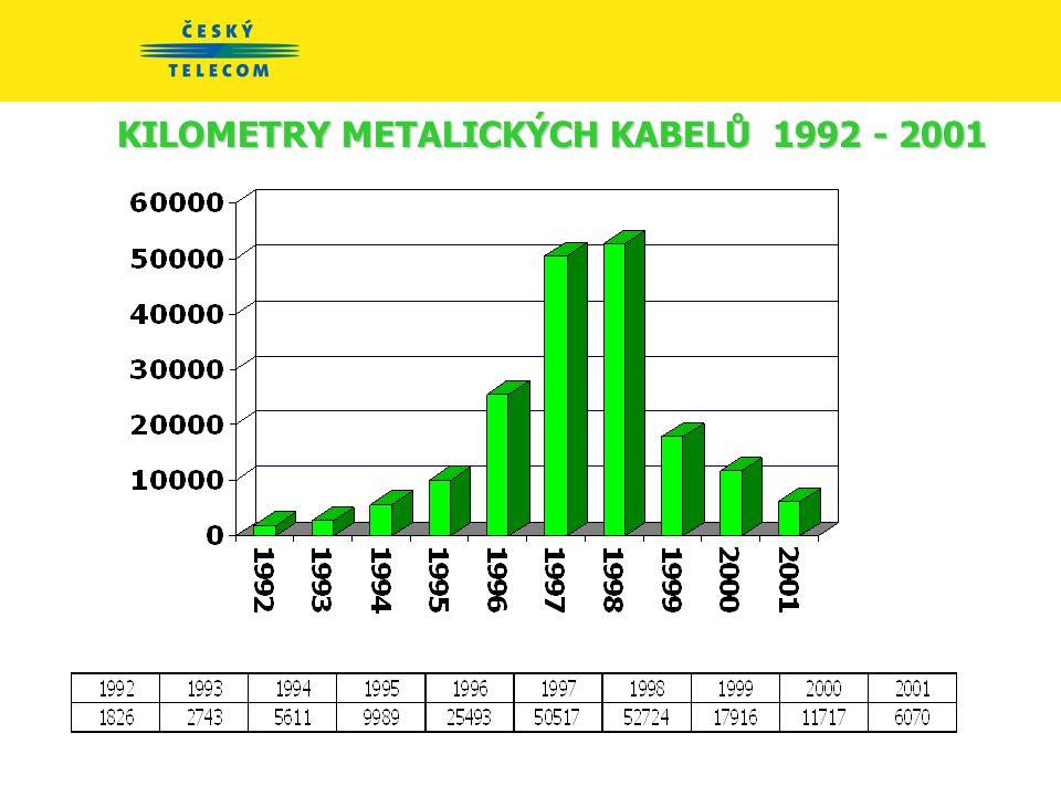 KILOMETRY METALICKÝCH KABELŮ 1992 - 2001
