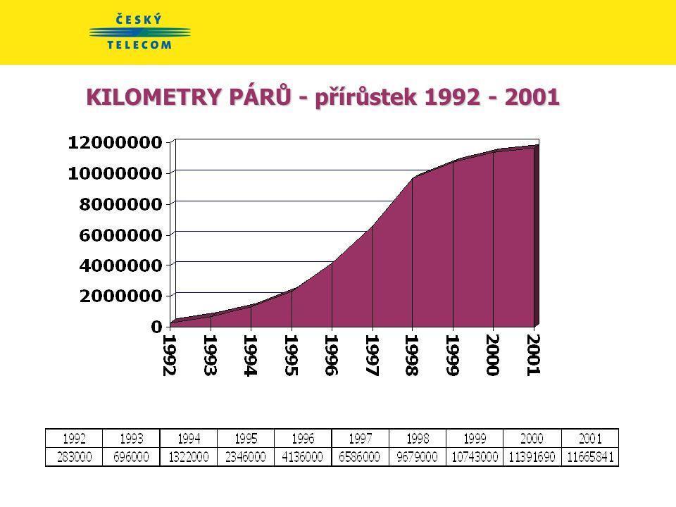 KILOMETRY PÁRŮ - přírůstek 1992 - 2001
