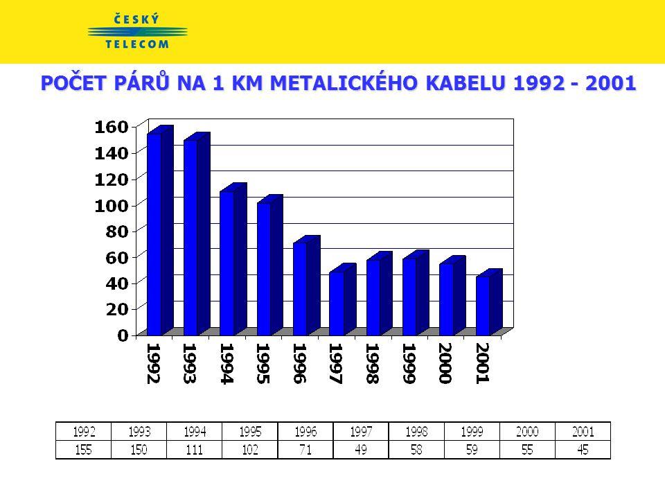 POČET PÁRŮ NA 1 KM METALICKÉHO KABELU 1992 - 2001