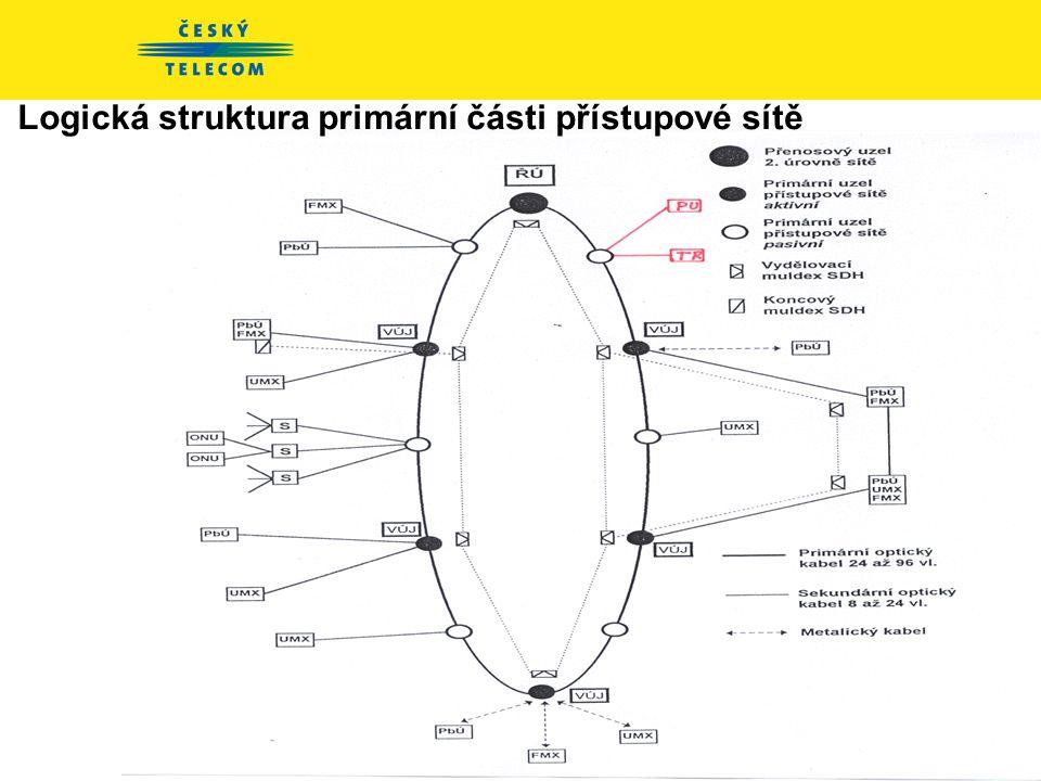 Logická struktura primární části přístupové sítě