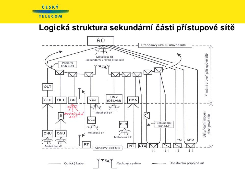 Logická struktura sekundární části přístupové sítě