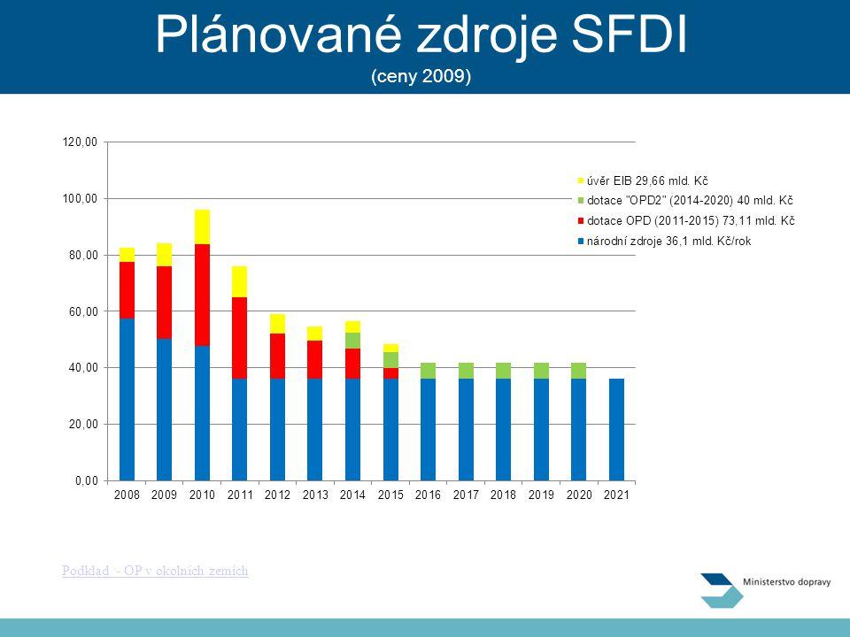 Plánované zdroje SFDI (ceny 2009)