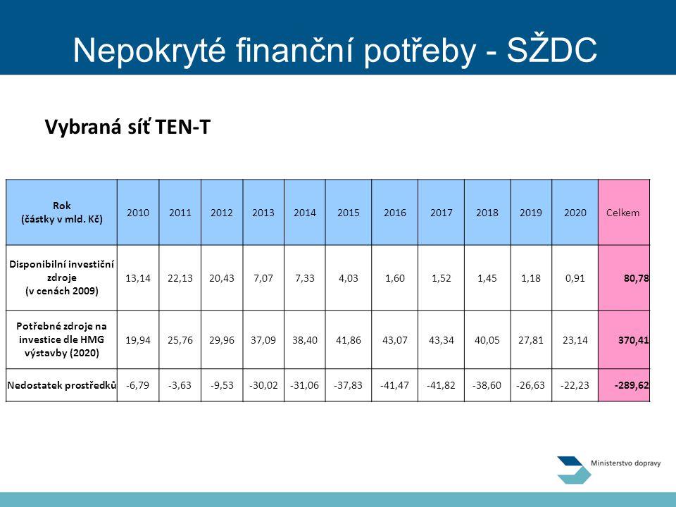 Nepokryté finanční potřeby - SŽDC