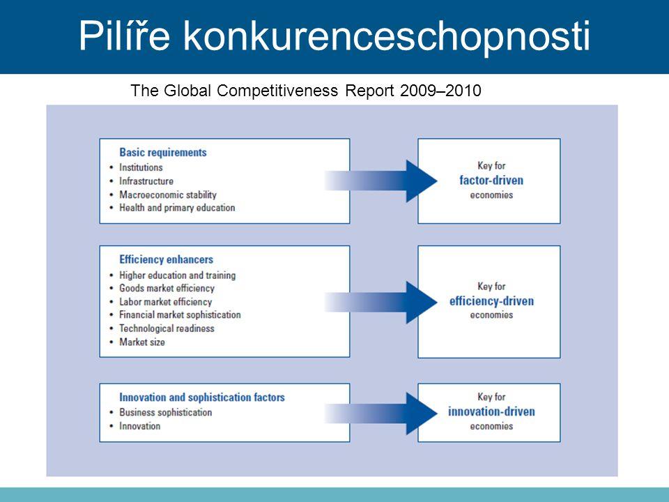 Pilíře konkurenceschopnosti