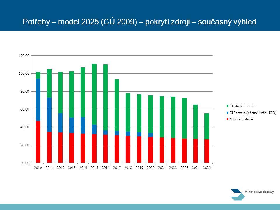 Potřeby – model 2025 (CÚ 2009) – pokrytí zdroji – současný výhled