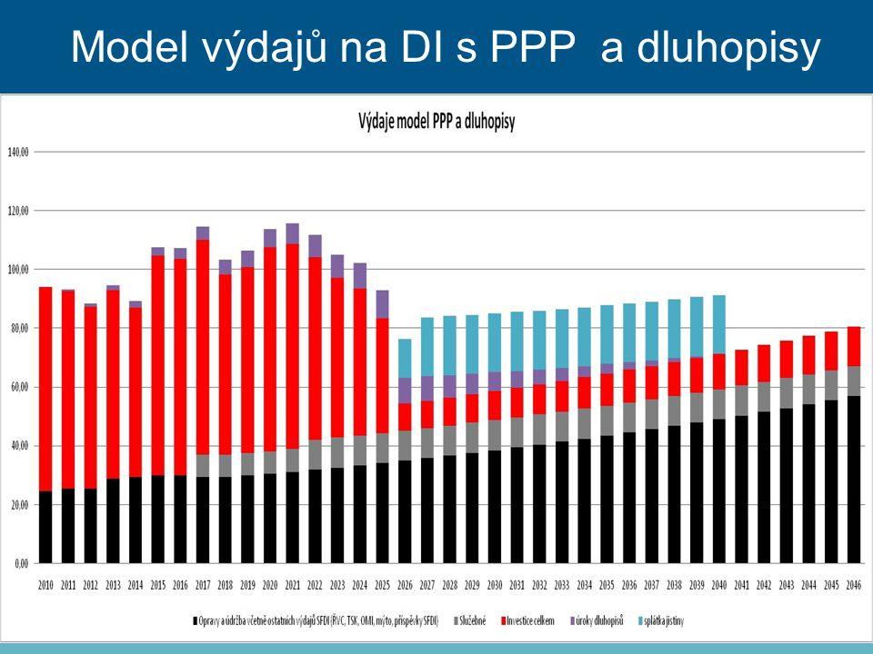 Model výdajů na DI s PPP a dluhopisy