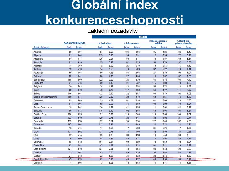 Globální index konkurenceschopnosti