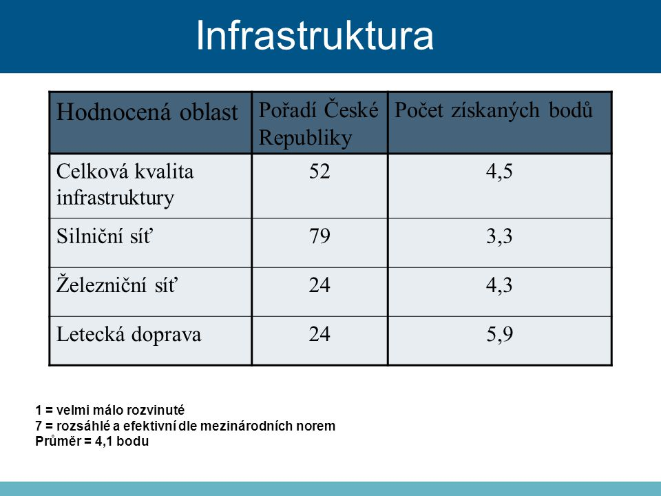 Infrastruktura Hodnocená oblast Pořadí České Republiky