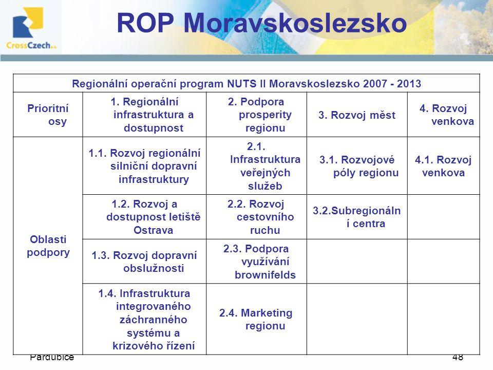ROP Moravskoslezsko Regionální operační program NUTS II Moravskoslezsko 2007 - 2013. Prioritní osy.