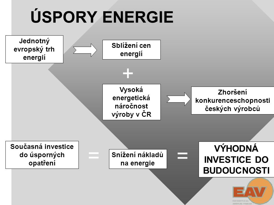 + = = ÚSPORY ENERGIE VÝHODNÁ INVESTICE DO BUDOUCNOSTI