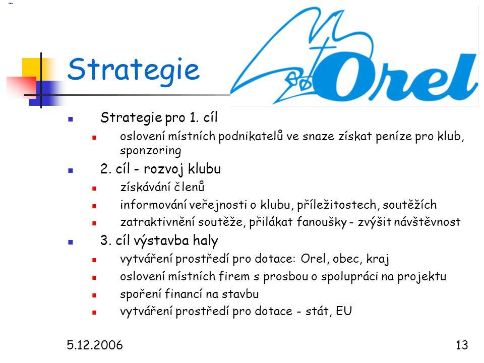 Strategie Strategie pro 1. cíl 2. cíl - rozvoj klubu