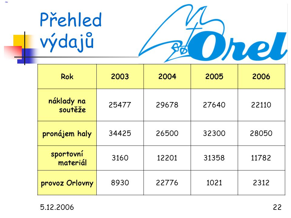 Přehled výdajů Rok 2003 2004 2005 2006 náklady na soutěže 25477 29678