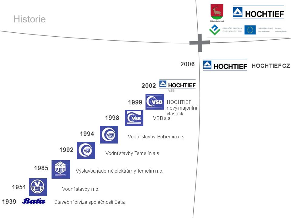 Historie 2006. HOCHTIEF CZ. 2002. 1999. HOCHTIEF. nový majoritní. vlastník. 1998. VSB a.s. 1994.