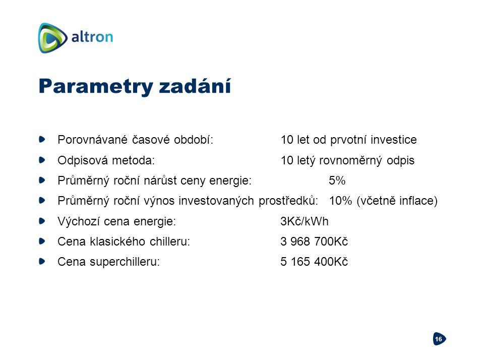 Parametry zadání Porovnávané časové období: 10 let od prvotní investice. Odpisová metoda: 10 letý rovnoměrný odpis.