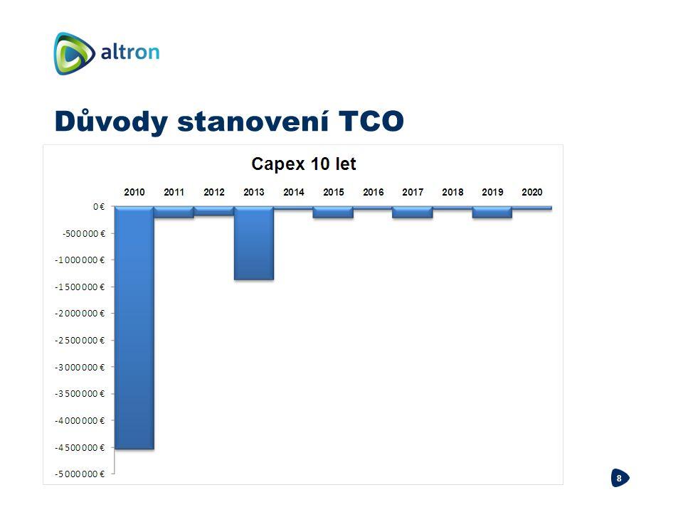 Důvody stanovení TCO