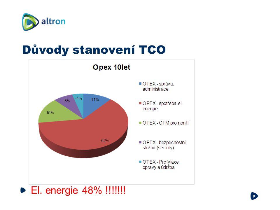 Důvody stanovení TCO El. energie 48% !!!!!!!
