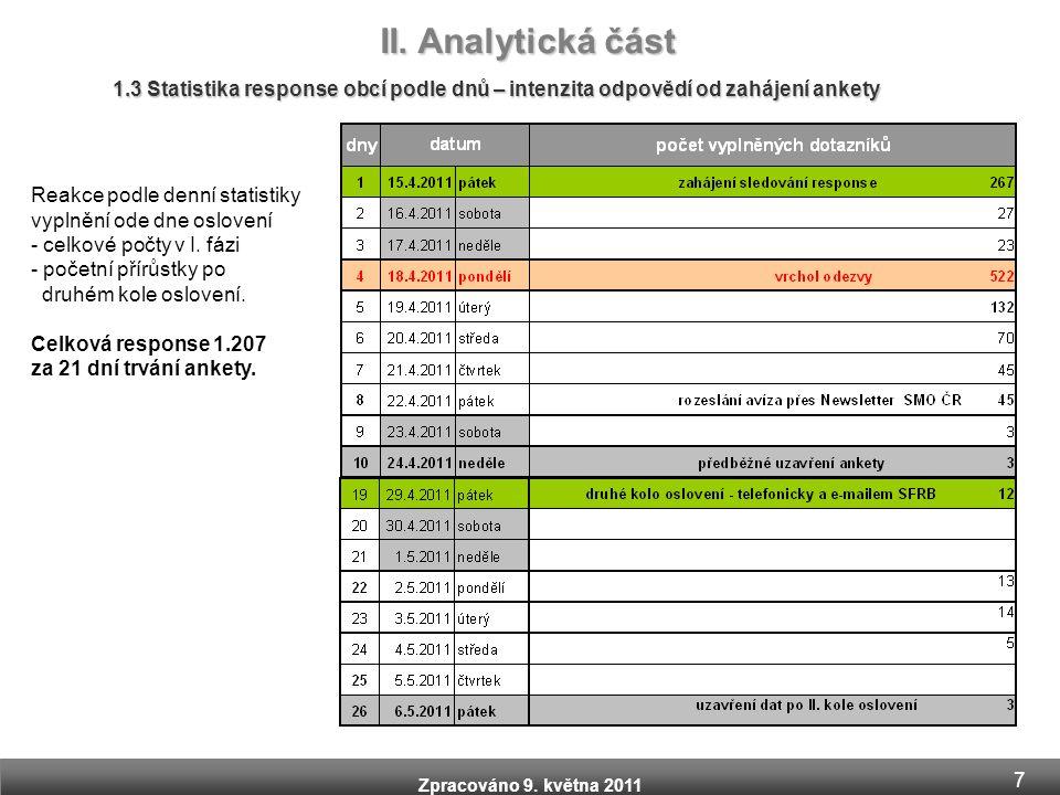 II. Analytická část 1.3 Statistika response obcí podle dnů – intenzita odpovědí od zahájení ankety.