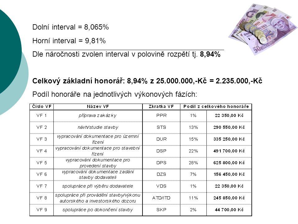 Dolní interval = 8,065% Horní interval = 9,81% Dle náročnosti zvolen interval v polovině rozpětí tj. 8,94%
